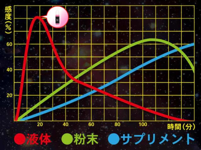 「惚れルンです」の効果時間グラフ